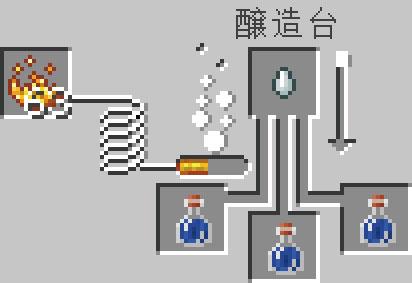 再生のポーションの醸造レシピ(基本)
