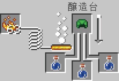 タートルマスターのポーションの醸造レシピ(基本)