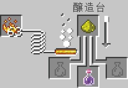 タートルマスターのポーションの醸造レシピ(強化)
