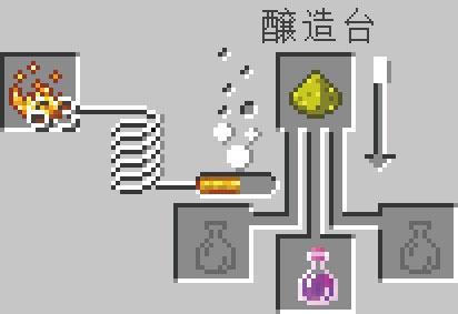 力のポーションの醸造レシピ(強化)
