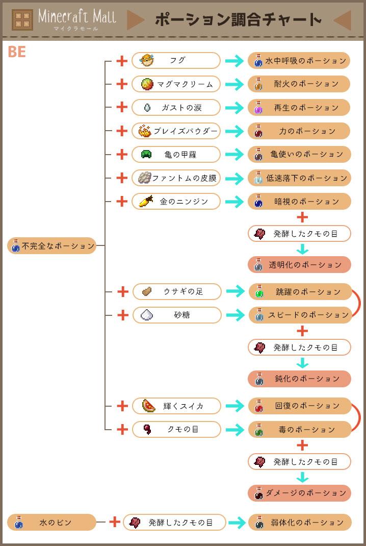 ポーション醸造チャートBE対応版
