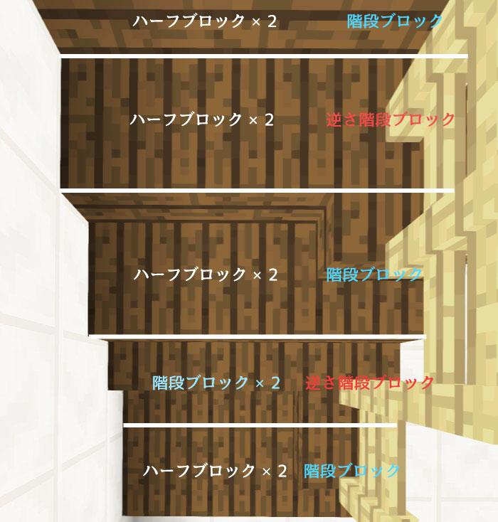 階段①の作り方