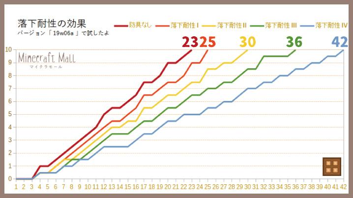 落下耐性検証のグラフ
